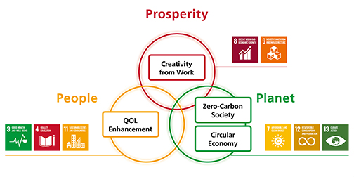 Sustainability - priority issues